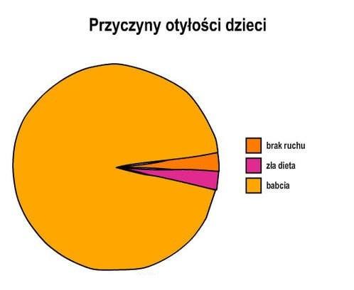 Przyczyny otyłości
