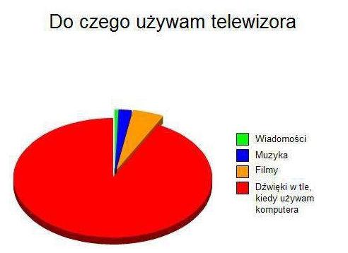 Dlaczego używam telewizora